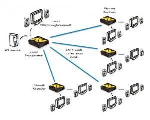 Ejemplos de configuración en cascada serie ADDERLink AV100